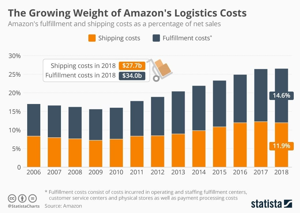 Growing Weight of Amazon's Logistics Costs